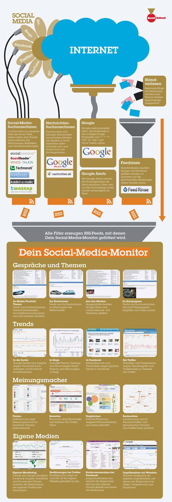 Good School Markenmonitor - Social Media Monitoring