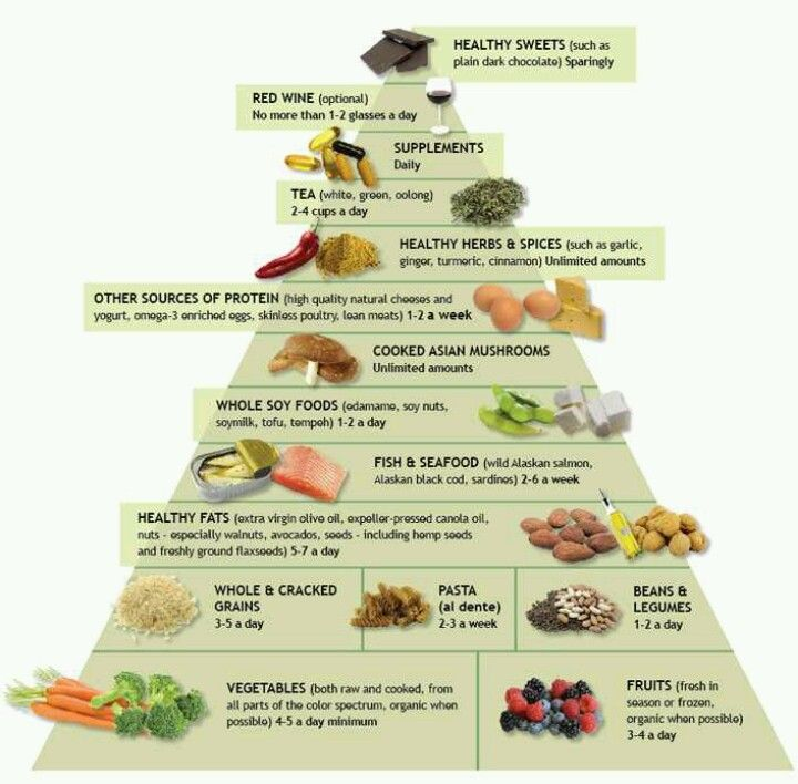 Foods To Exclude On An Anti Inflammatory Diet