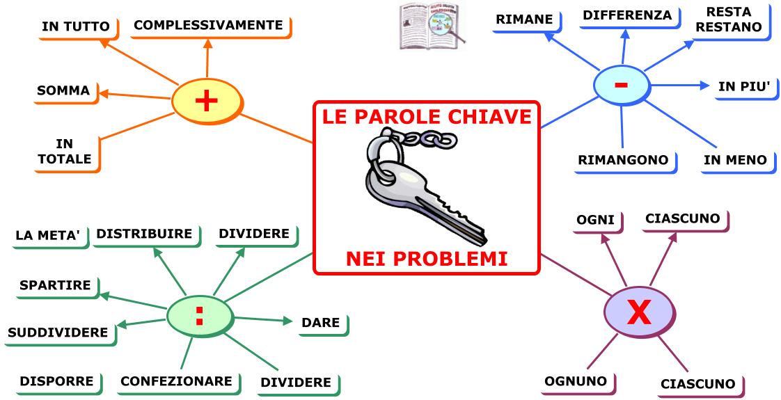 Pin di Romina su uffa la matematica | Matematica, Scuola e ...