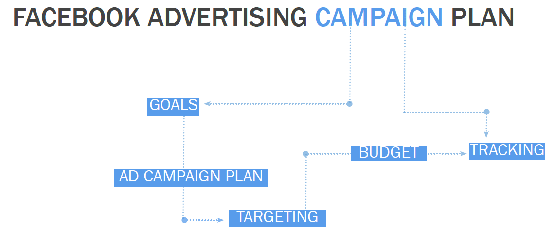 How To Design A Killer Facebook Advertising Campaign  It Stuff