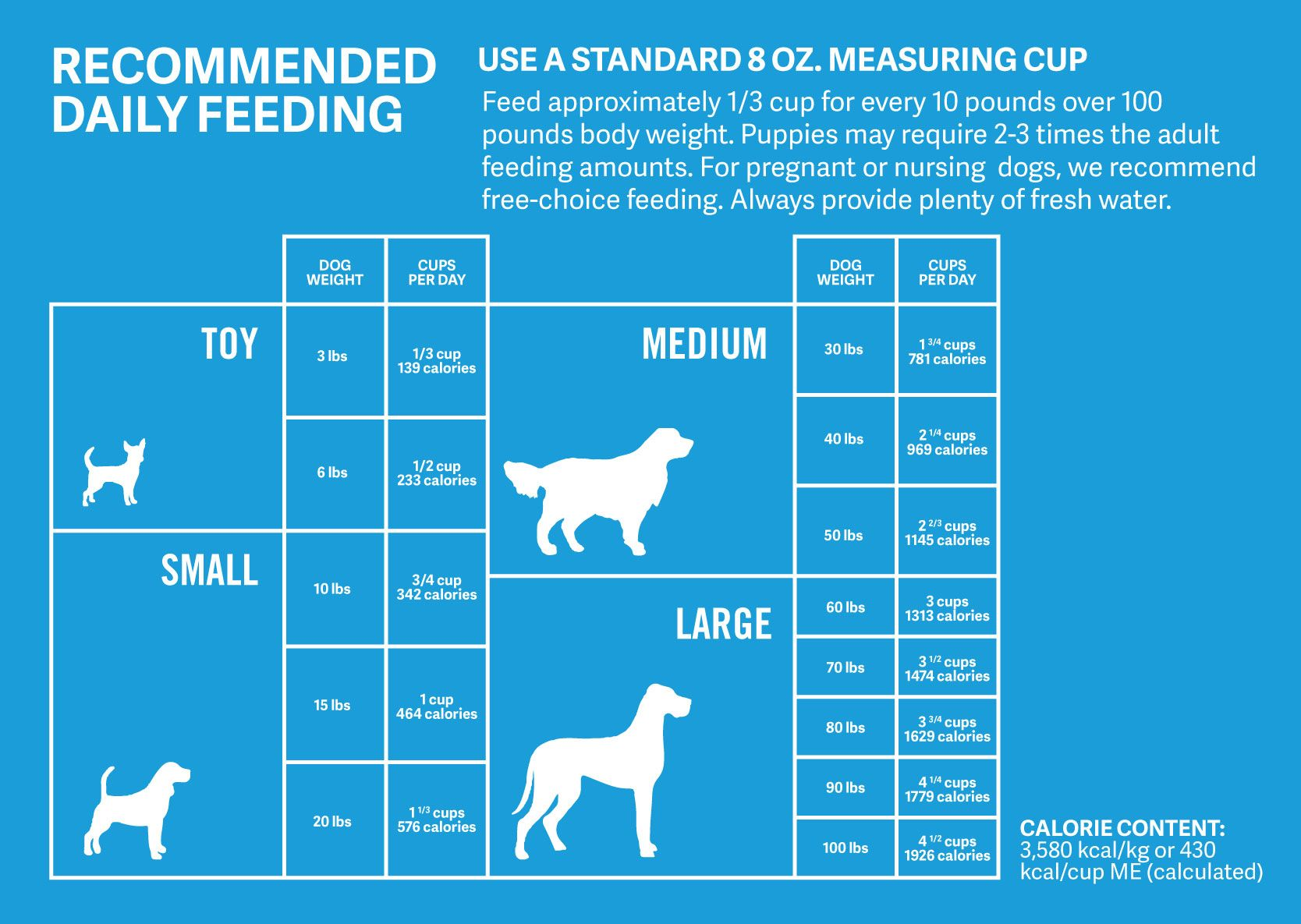How Much Should Dogs Eat Calculate How Much To Feed Your Dog