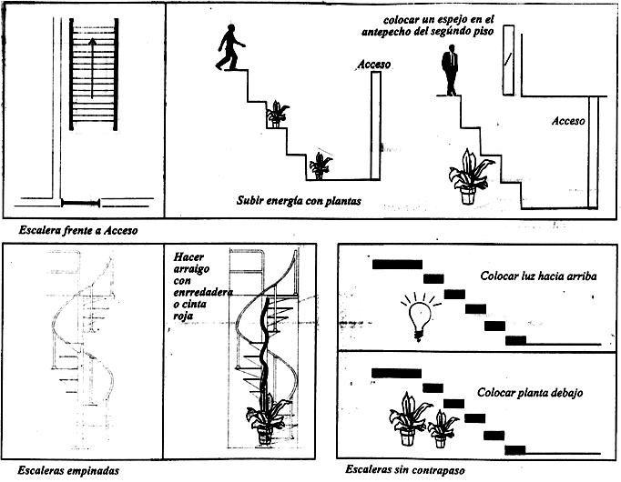 Soluciones para escaleras feng shui feng shui for Soluciones para escaleras