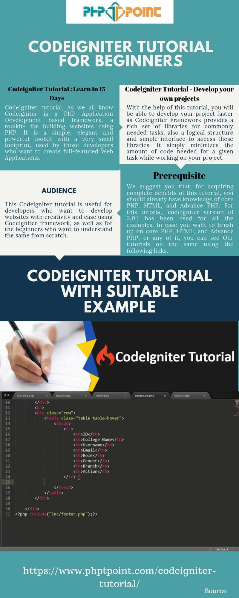 Codeigniter Tutorial for Beginners Step By Step in 2020