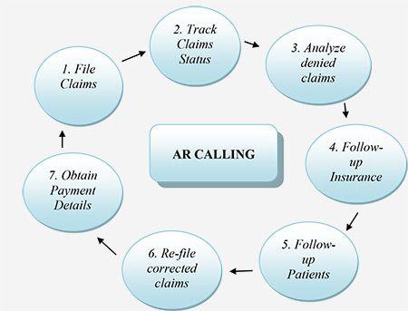 Ar Calling Services Medical Billing Service Medical Billing