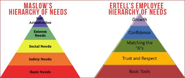 Maslow S Hierarchy Of Needs At Workplace Google Search