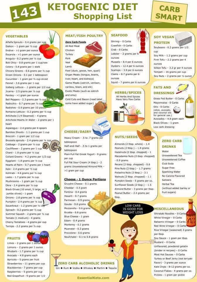 Ketogenic Diet Shopping List Healthy Habits Pinterest Shopping