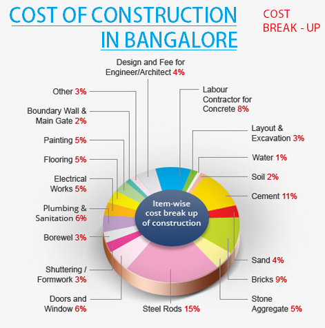 Construction Cost In Bangalore A4d Construction Cost