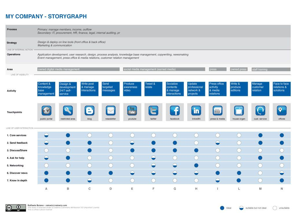 The storygraph to visualise the user needs touchpoint matrix UX - new blueprint hair design