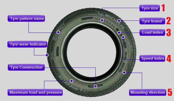 do you know how to read tyre size read this mini guide to know tyres basic. Black Bedroom Furniture Sets. Home Design Ideas