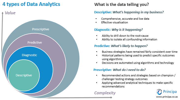 Here S A Diagram Explaining The Four Types Of Data Analytics We Encounter In Data Science Descriptive Diagnost Data Analytics Data Science Data Visualization