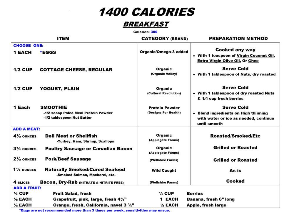 Dukan diet meal plan for vegetarian