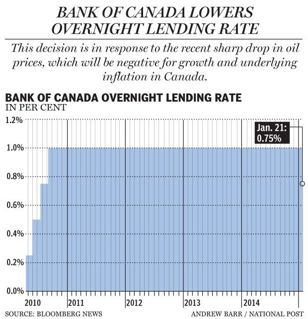 Lending Rate Drops To 0 75 Irina Marshall Accessible Mortgages 2nd Mortgage Mortgage Interest Rates Mortgage Loan Originator