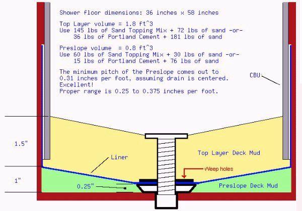Shower Pan Slope Shower Floor Shower Pan Installation Shower Pan