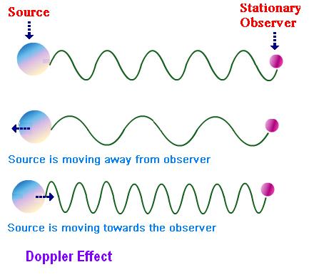 Doppler Effect Worksheets Doppler Effect Astronomy Pinterest