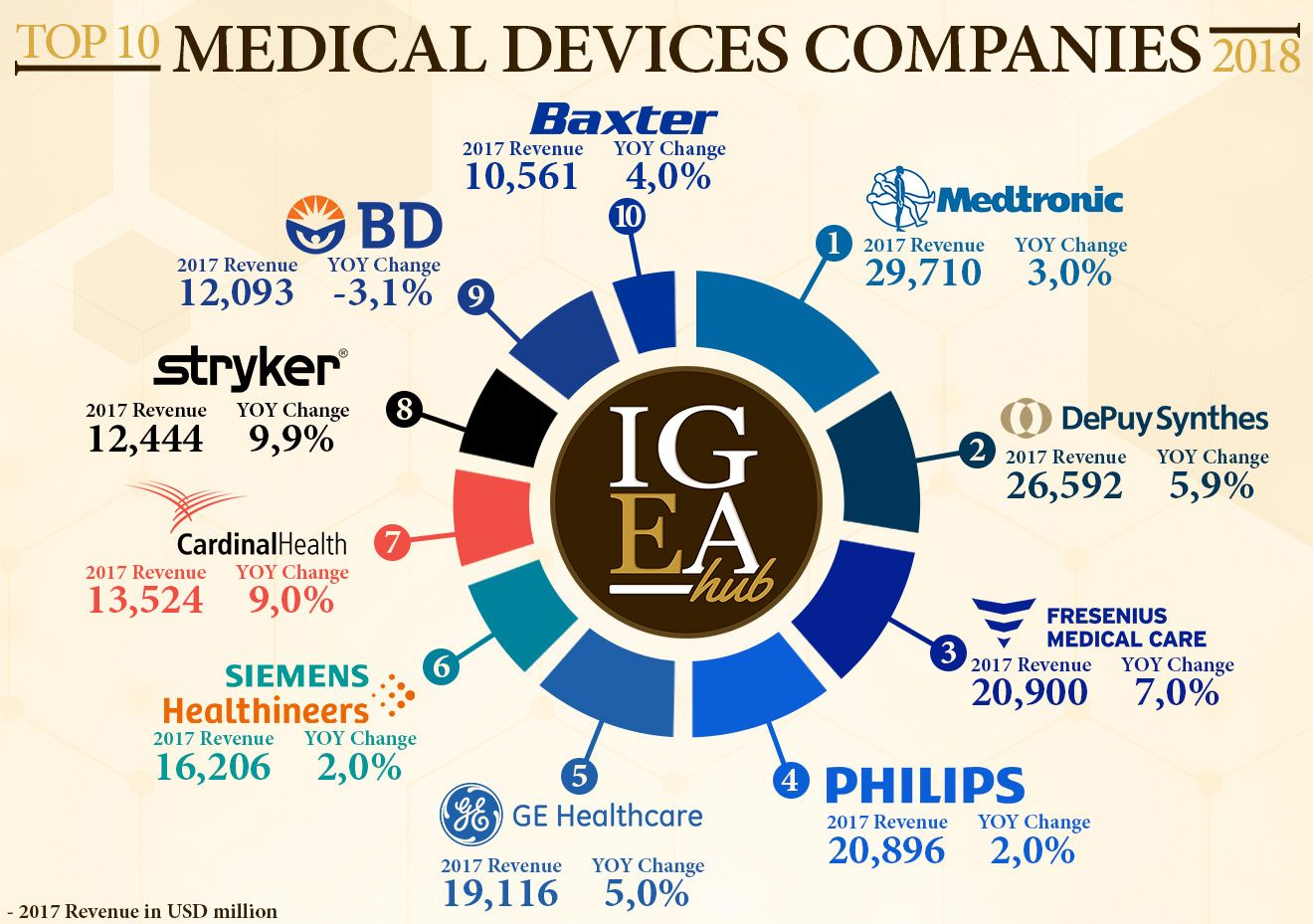 save off 6de13 f1265 The Complete List and Analysis of the Best Medical Devices Companies