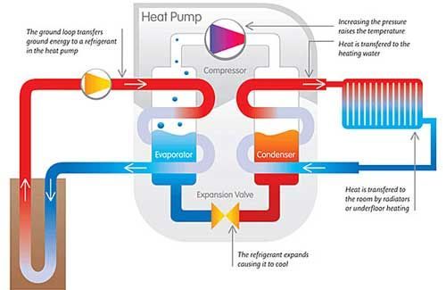 Geothermal Heat Pump Installations Represent One Percent Of Heating And Cooling Market Geothermal Heat Pumps Ground Source Heat Pump Heat Pump