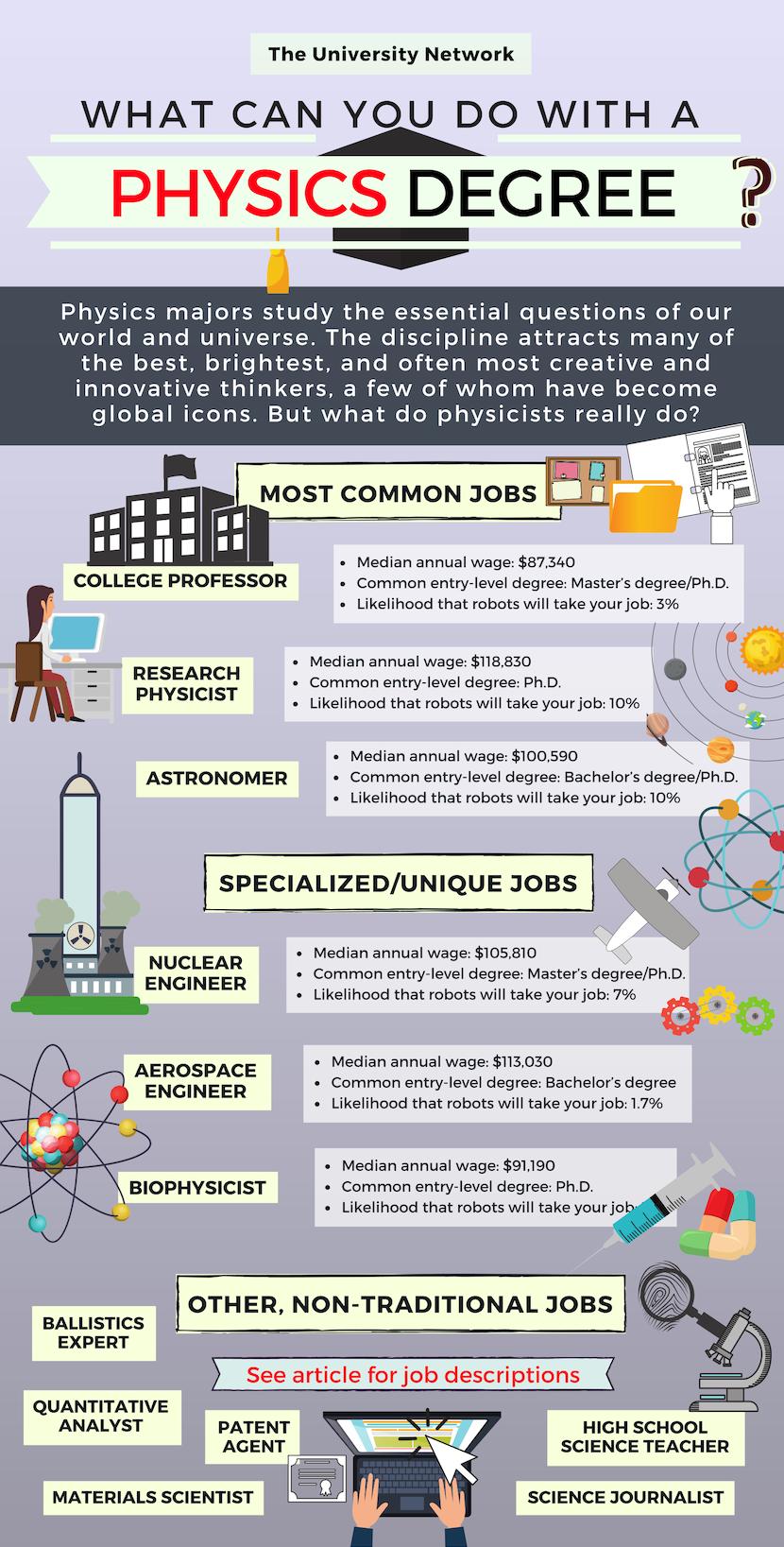 12 Jobs For Physics Majors The University Network Physics Types Of Education College Majors
