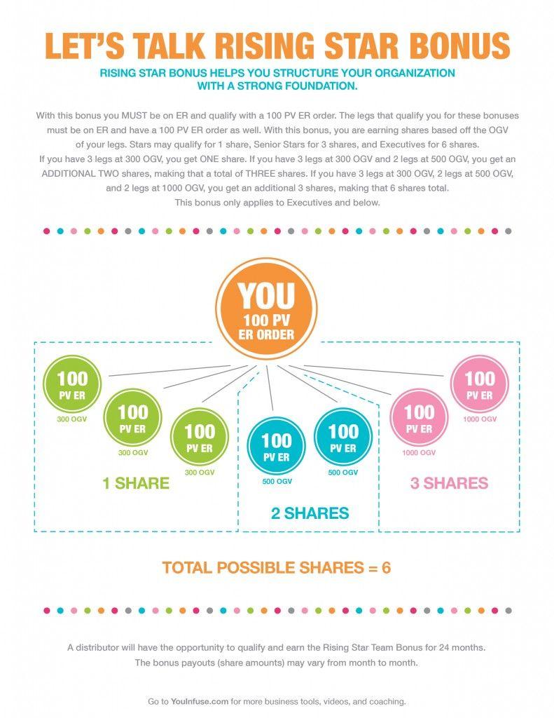 Let\'s Talk Rising Star Bonus | Young Living Compensation Plan ...