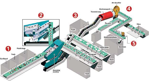 Recycle Plant Conveyor Graphic Google Search Recycling Facility Recycling Recycling Process