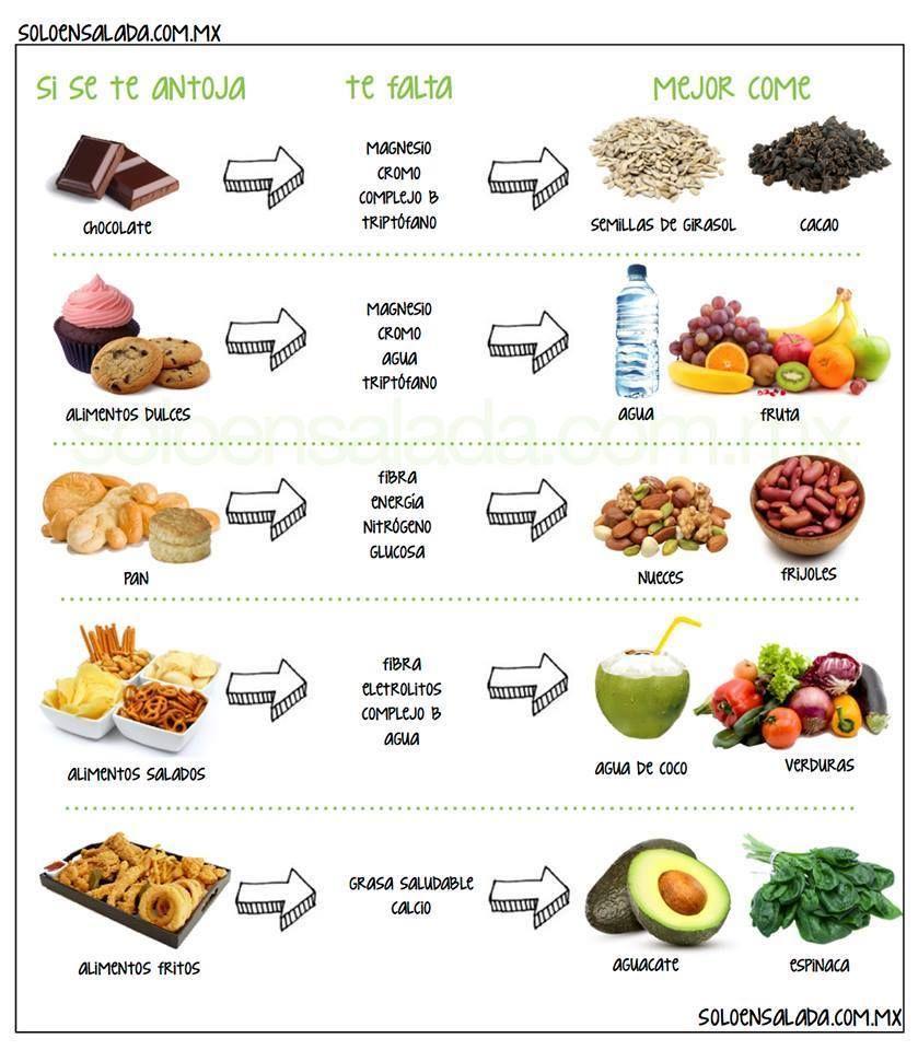 Reemplazo De Comidas Chatarras Por Saludables Alimentos Fritos Alimentos Habitos De Alimentacion