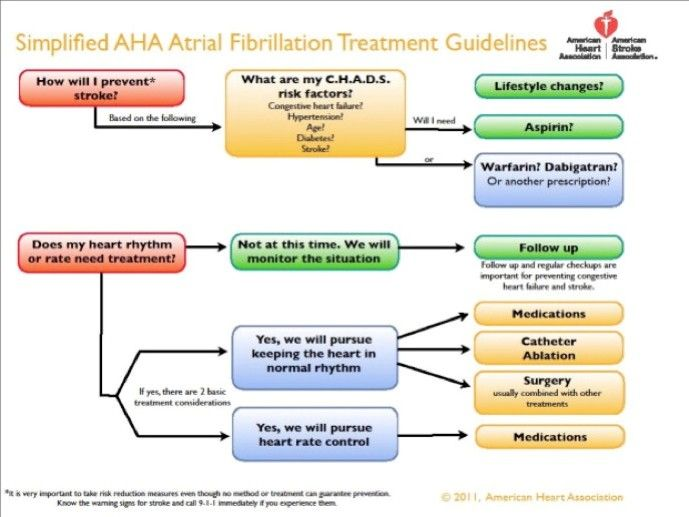 Simplified Atrial Fibrillation Treatment Guidelines Afib Heart
