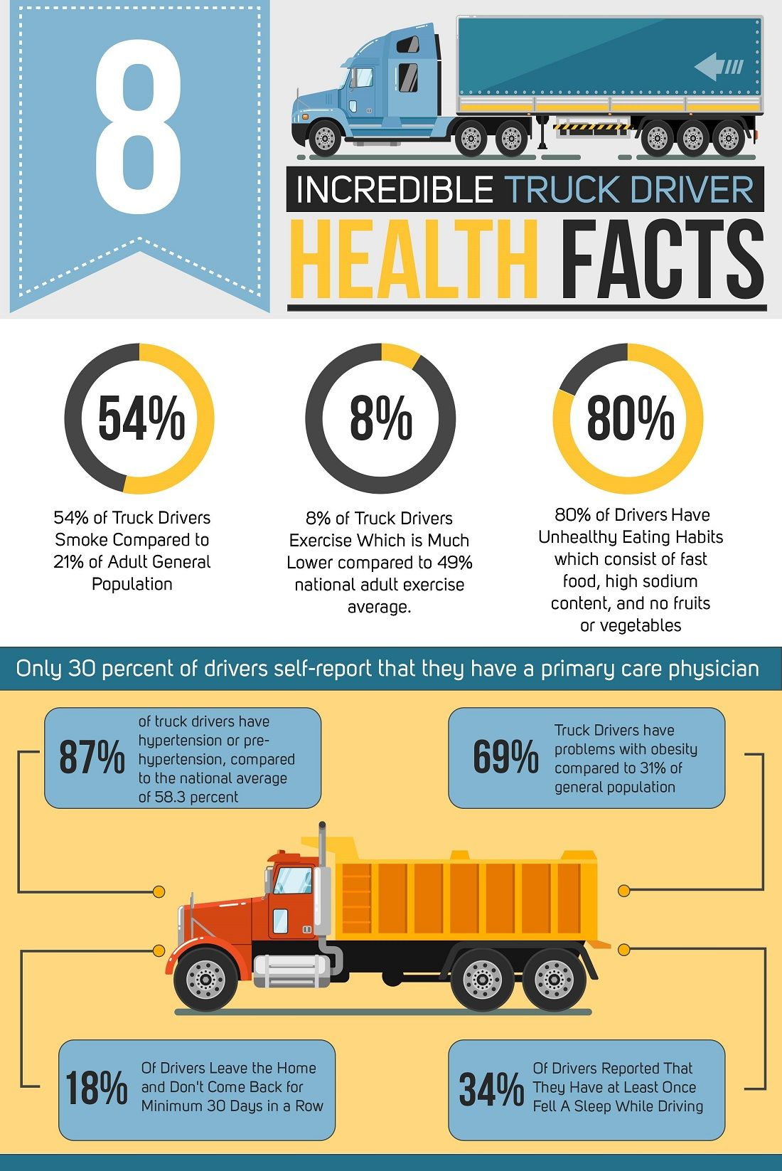 Infographic 8 Incredible Truck Driver Health Facts Truck Driver