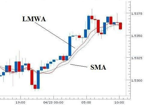 Sma And Lmwa Are The Basic Forex Indicators Their Definitions Are