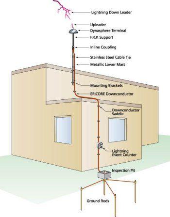 Basic Lightning Protection System Components Lightning Protection Tampa Fl Architectural Engineering Electrical Engineering Projects Architecture Details