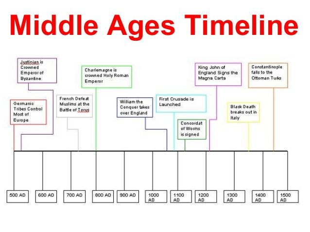 an overview of the period of the middle ages