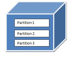 Using PowerShell for SQL Server Analysis Services tasks - Part 1
