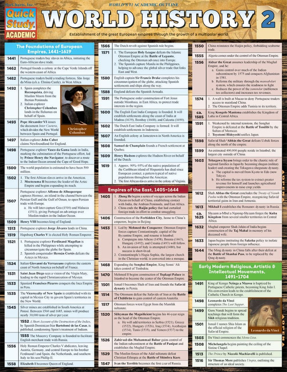 Quickstudy World History 2 Laminated Study Guide World History Lessons Teaching History World History Facts