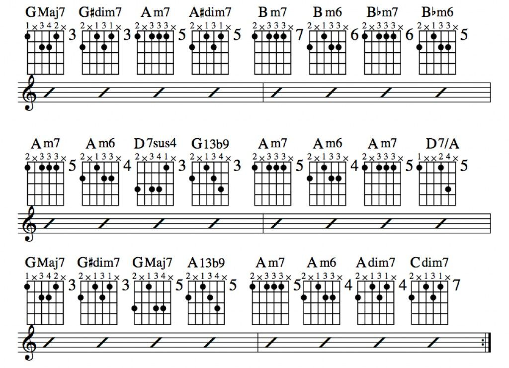 Jazz guitar lessons  chord substitution part three charts altered chords videos also rh pinterest