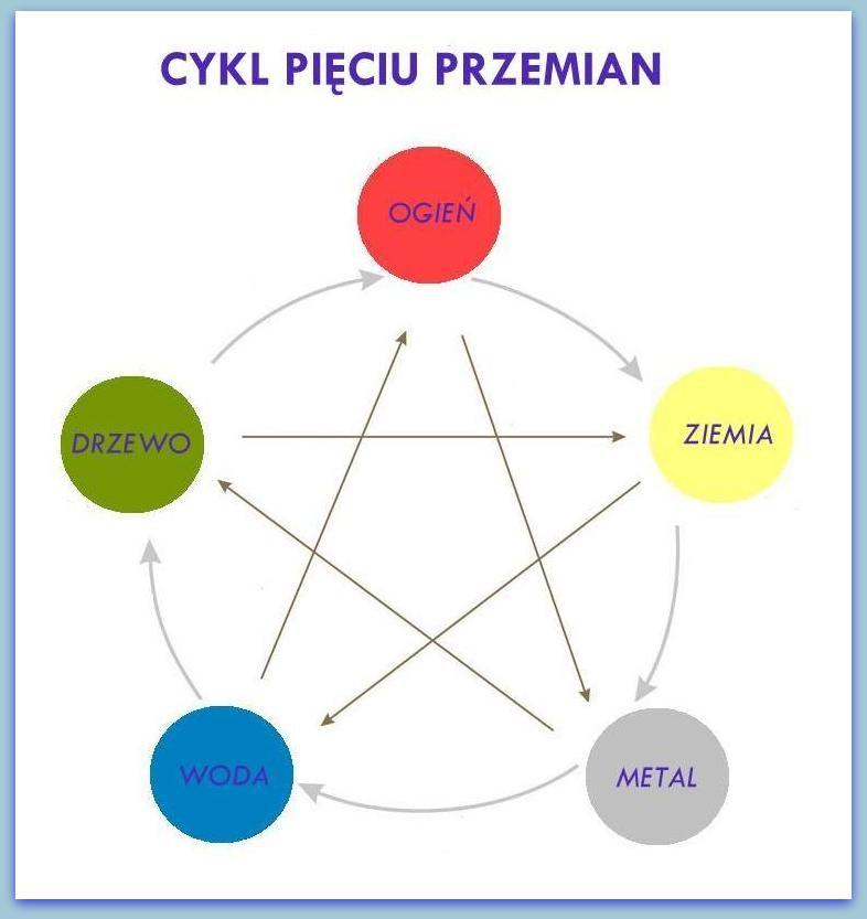 Piec Przemian Gotowanie Wg Pieciu Przemian Tai Chi Pie Chart Chart