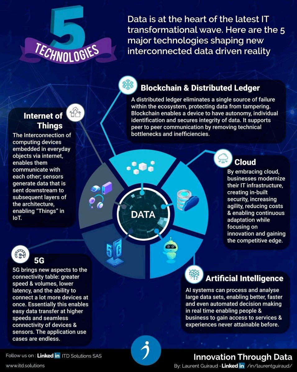 Innovation Through Data 5 Major Technologies Which Shaping New Interconnected Data Driven Realty Data Driven Data Security Data Analytics
