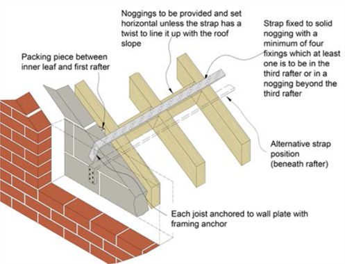Prentresultaat Vir Gable Brickwork And Truss Positions With
