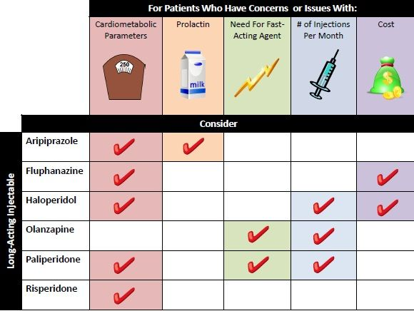 Antipsychotic Generation Comparison Chart  Citrome L New Second