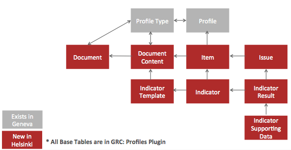 Governance, Risk, and Compliance (GRC) | ServiceNow Docs