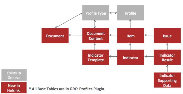 Governance Risk And Compliance Grc Servicenow Docs Compliance Risk Management Risk