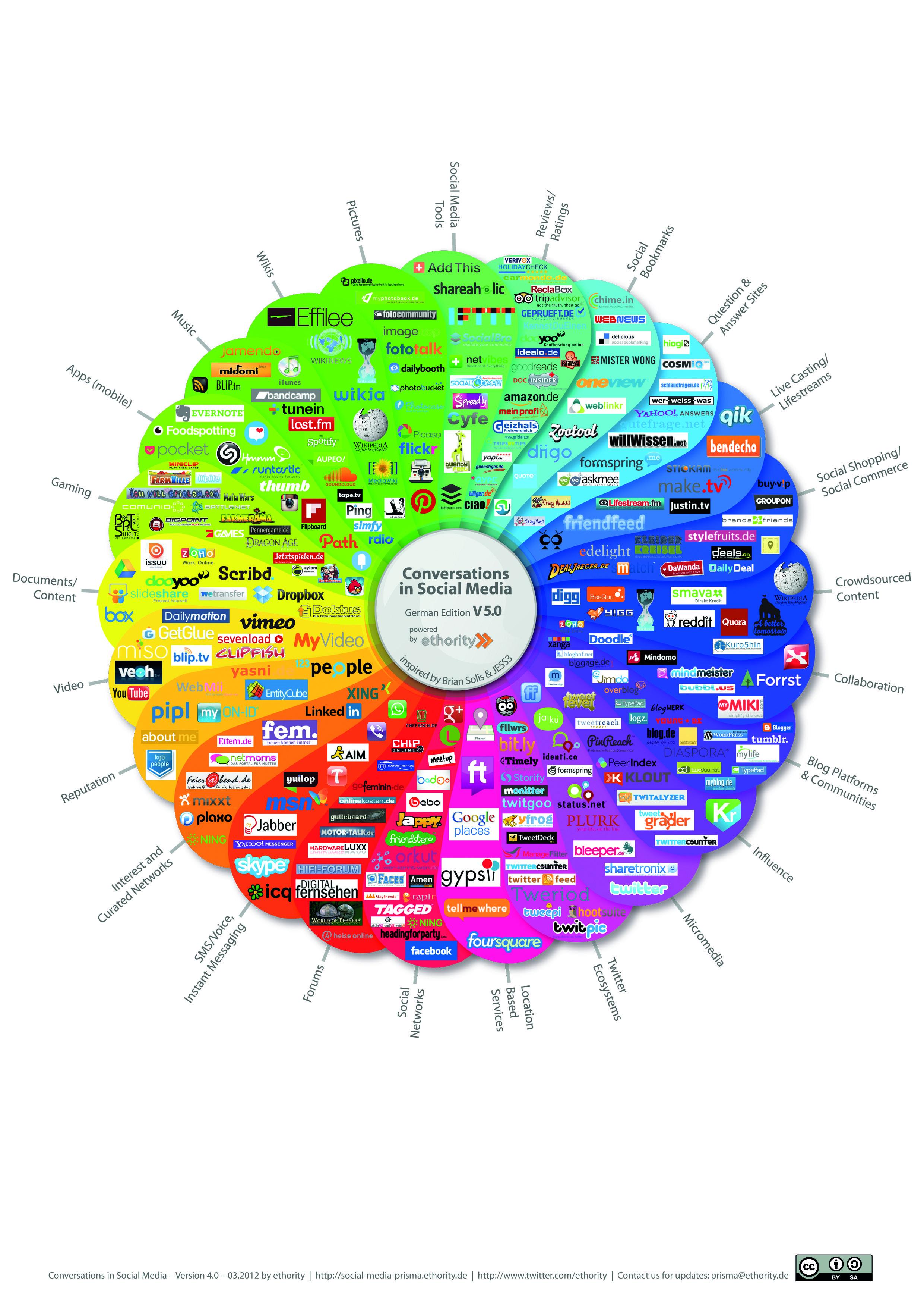 Conversations in Social Media Social media marketing