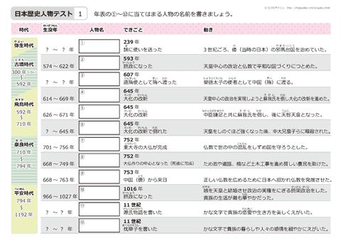日本の歴史人物 テスト 無料ダウンロード 印刷 日本 歴史 小学生