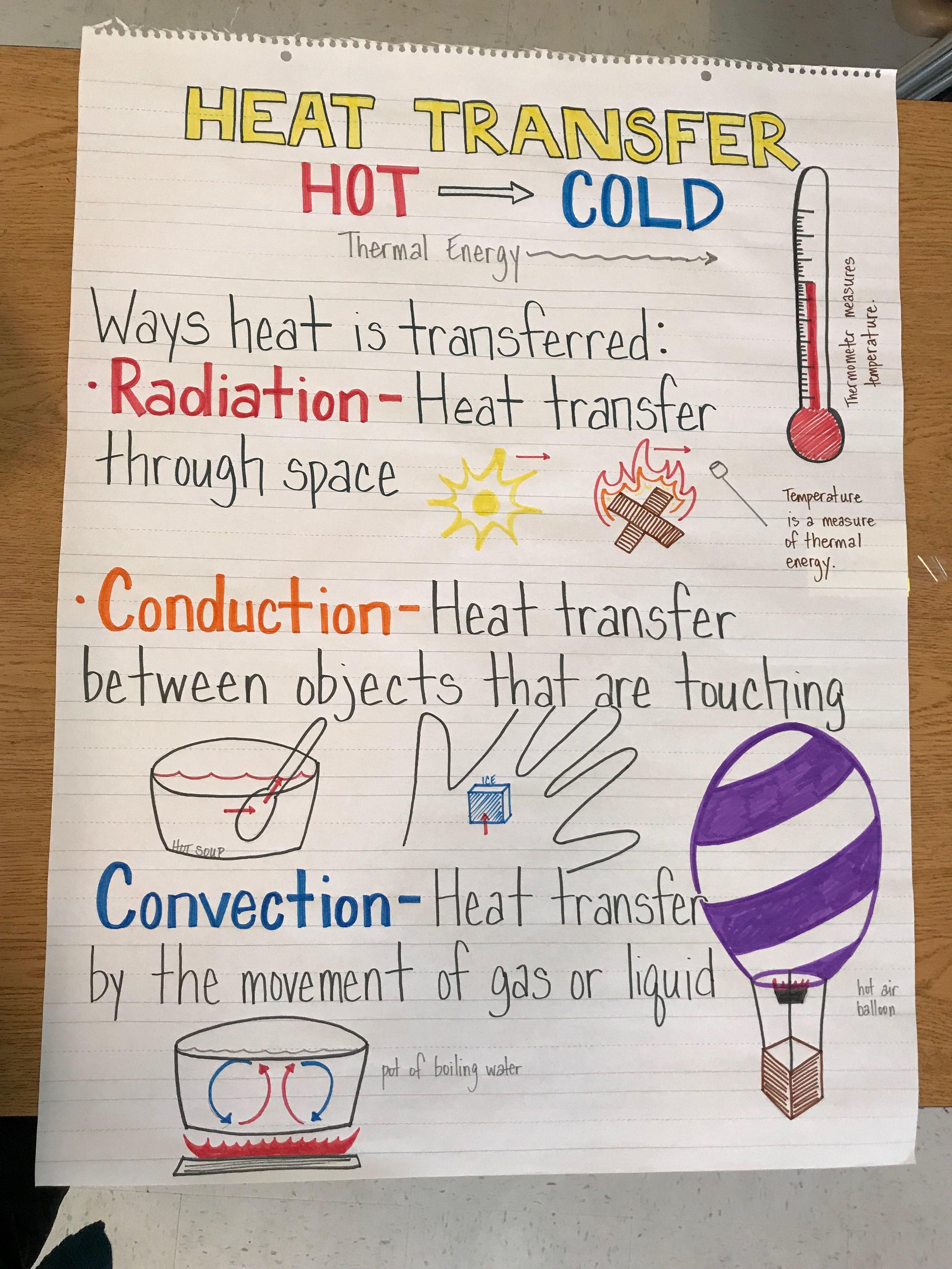 Heat transfer anchor chart   Heat transfer science activities [ 4032 x 3024 Pixel ]