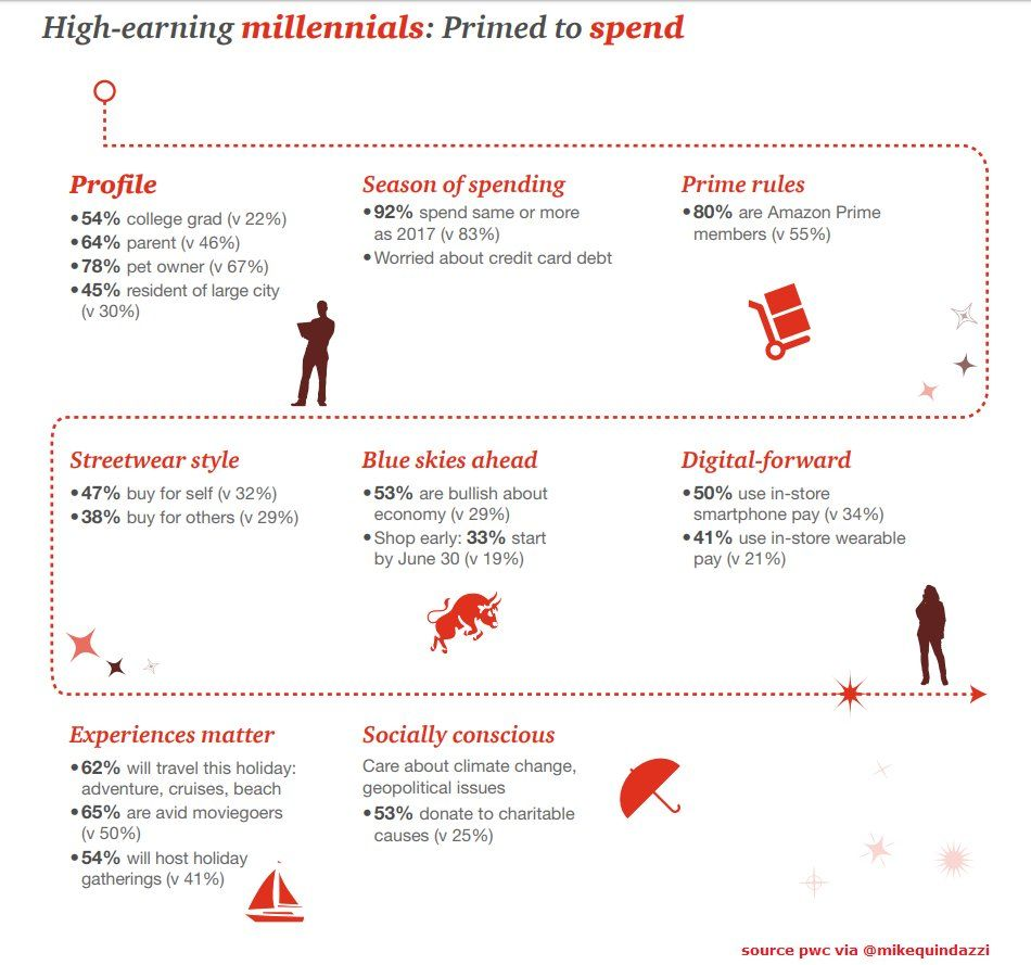 The Online Shopping Archetype Of High Earning Millenials