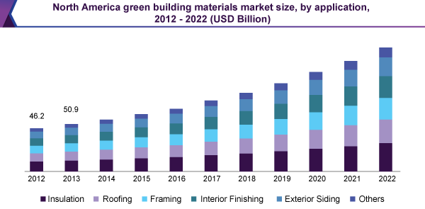 Green Building Materials Market Is Anticipated To Jump Up Rapidly
