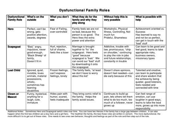 Dysfunctional Family Roles Family Therapy Worksheets Family Roles Dysfunctional Family Roles