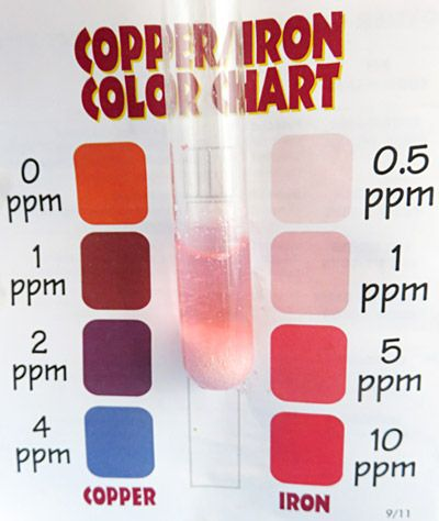 Colorimetric test for iron health and medicine pinterest chemistry chemistry fandeluxe Gallery