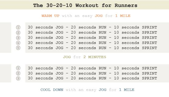 The 30-20-10 Running Workout - I've used it & am happy with the improved pace time results!