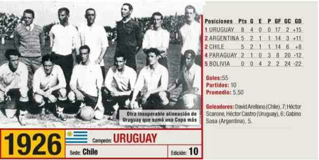 Image result for copa america 1926