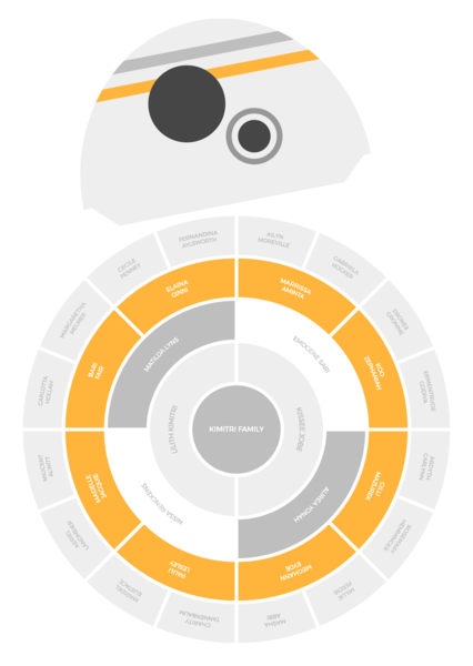 Starting From This Bb8 Themed Template Use Our Family Tree Maker To