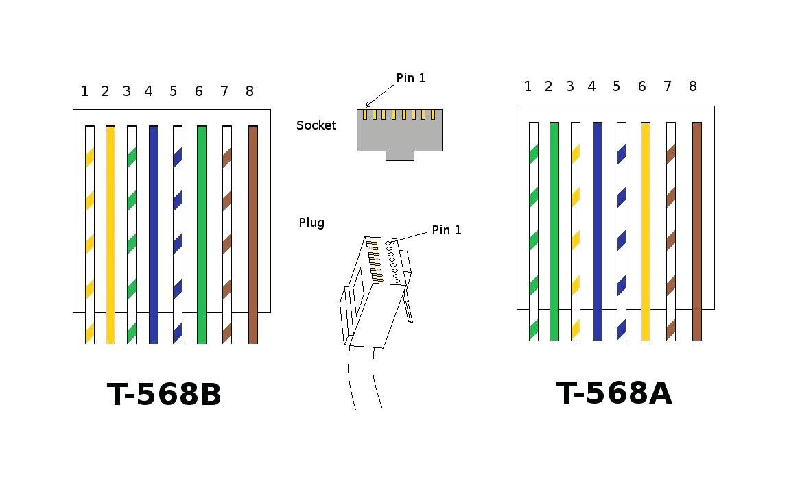 Cat5e Wiring Diagram Australia Cable A Cat 5 Connectors