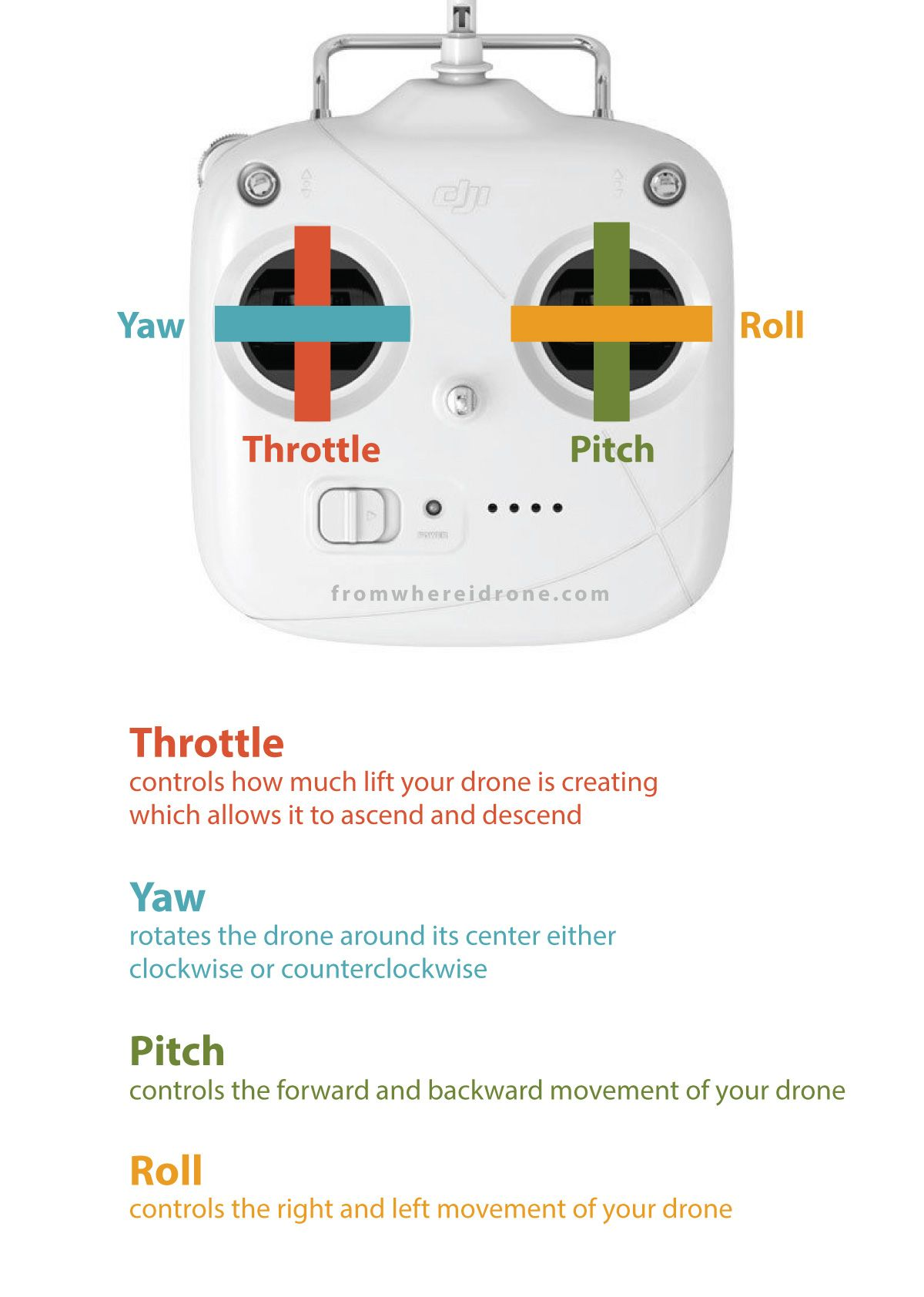 How to Fly a Drone - The Ultimate Guide -   Cool stuff   Drone